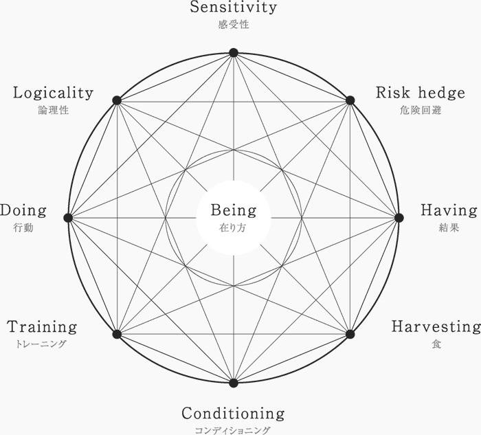 創造性の車輪